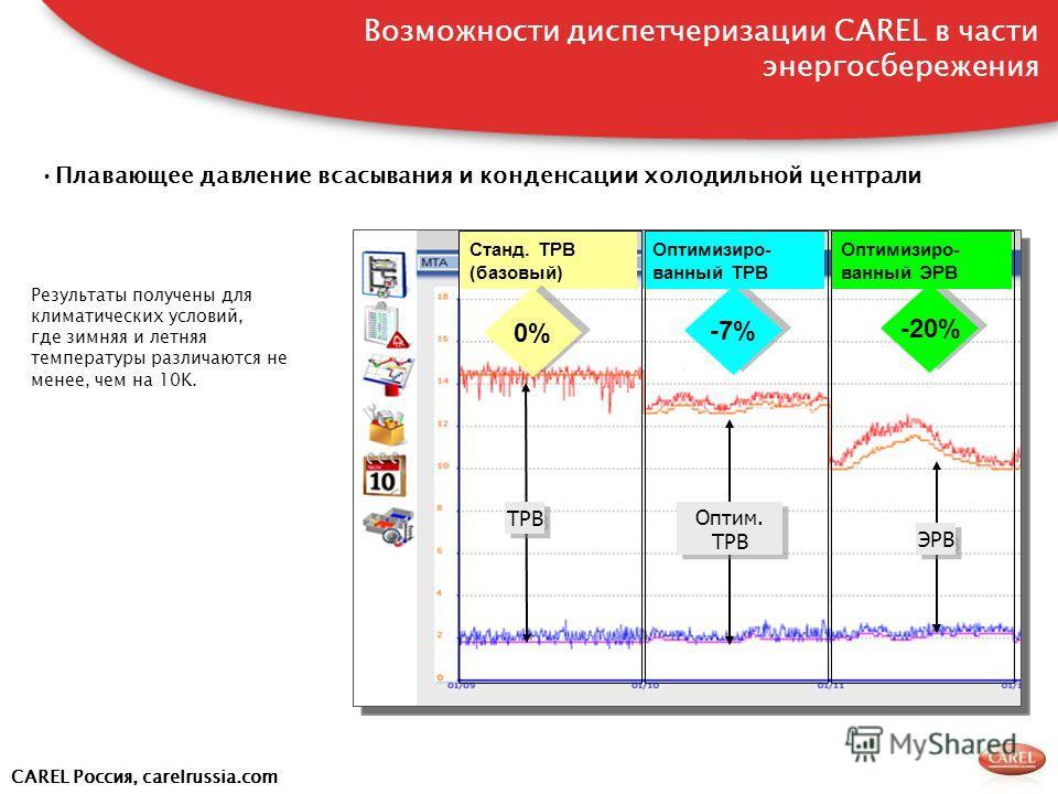 CAREL Россия, carelrussia.com ЭРВ -7% -20% Станд. ТРВ (базовый) Оптимизиро- ванный ТРВ Оптимизиро- ванный ЭРВ Оптим. ТРВ Оптим. ТРВ 0% Плавающее давление всасывания и конденсации холодильной централи Результаты получены для климатических условий, где