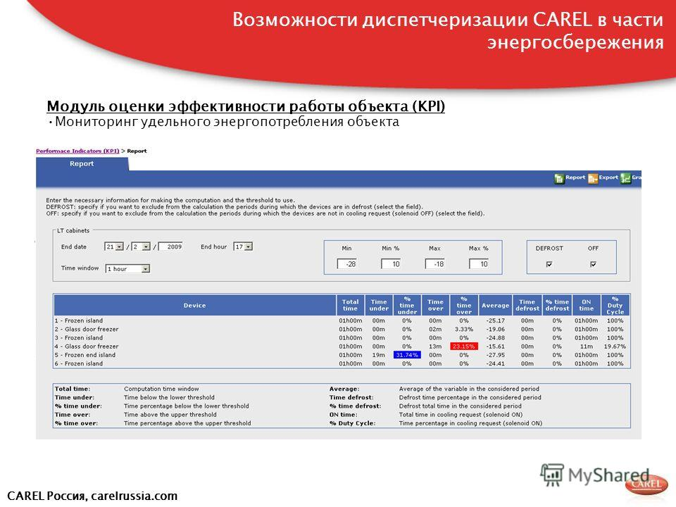 CAREL Россия, carelrussia.com Модуль оценки эффективности работы объекта (KPI) Мониторинг удельного энергопотребления объекта Возможности диспетчеризации CAREL в части энергосбережения