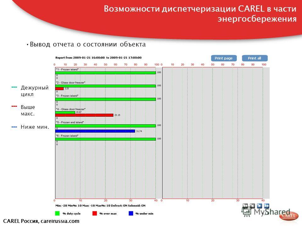 CAREL Россия, carelrussia.com Вывод отчета о состоянии объекта --- Дежурный цикл Выше макс. Ниже мин. Возможности диспетчеризации CAREL в части энергосбережения