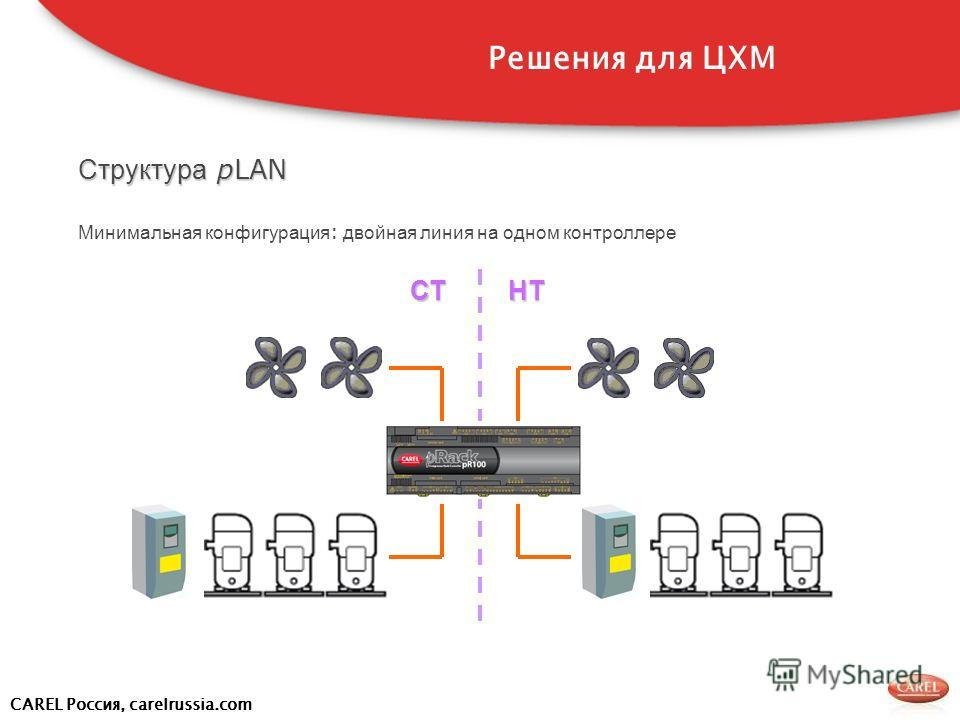 CAREL Россия, carelrussia.com Структура pLAN Минимальная конфигурация : двойная линия на одном контроллереСТ НТ НТ Решения для ЦХМ