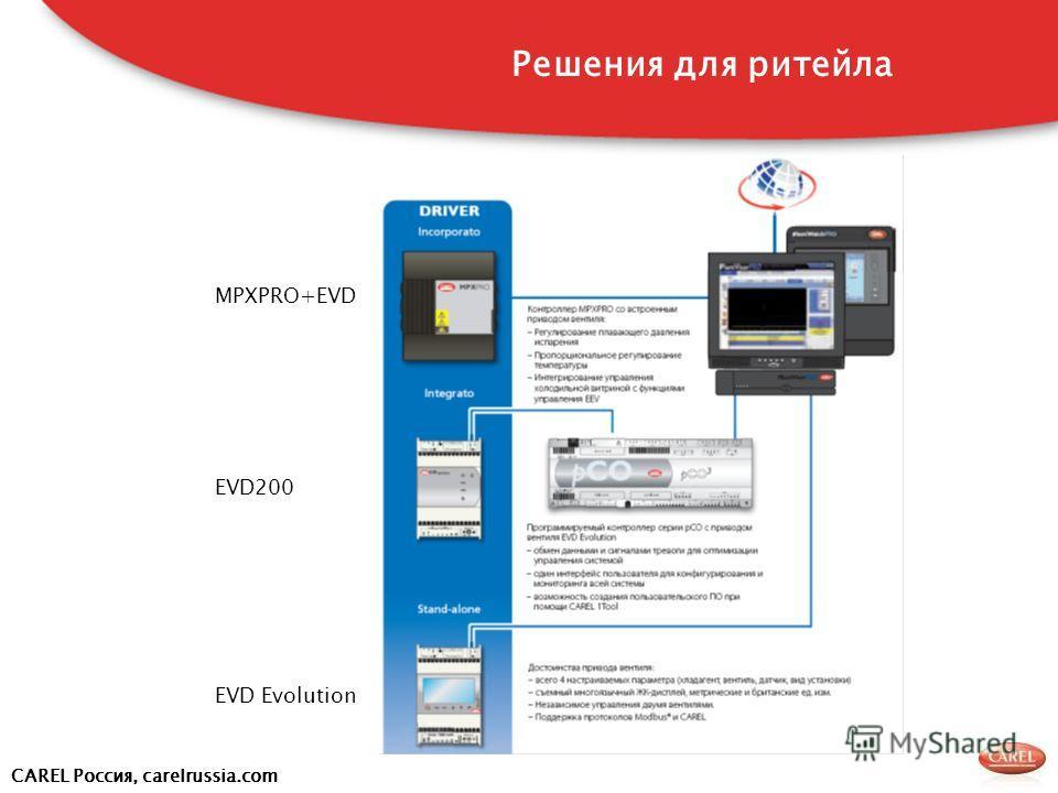 CAREL Россия, carelrussia.com MPXPRO+EVD EVD200 EVD Evolution Решения для ритейла