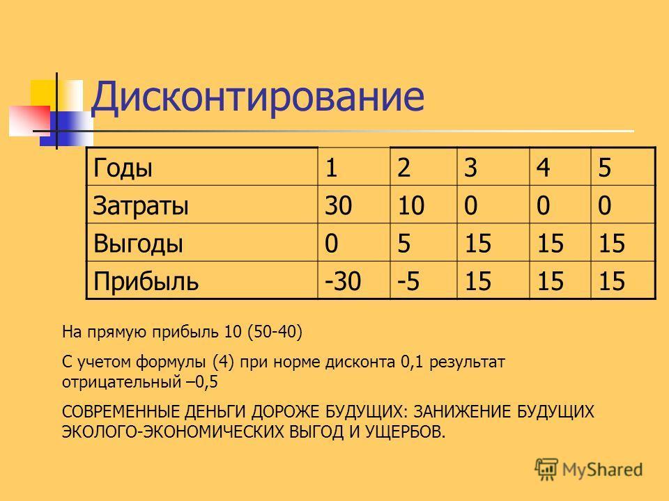 Дисконтирование Годы12345 Затраты3010000 Выгоды0515 Прибыль-30-515 На прямую прибыль 10 (50-40) С учетом формулы (4) при норме дисконта 0,1 результат отрицательный –0,5 СОВРЕМЕННЫЕ ДЕНЬГИ ДОРОЖЕ БУДУЩИХ: ЗАНИЖЕНИЕ БУДУЩИХ ЭКОЛОГО-ЭКОНОМИЧЕСКИХ ВЫГОД