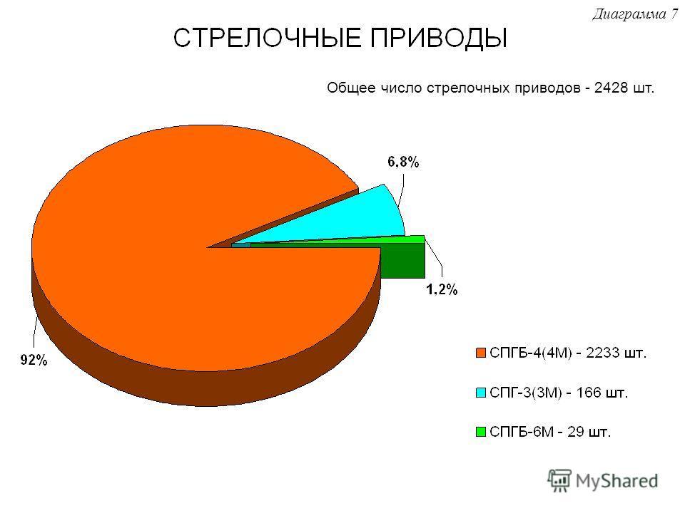 Общее число стрелочных приводов - 2428 шт. Диаграмма 7