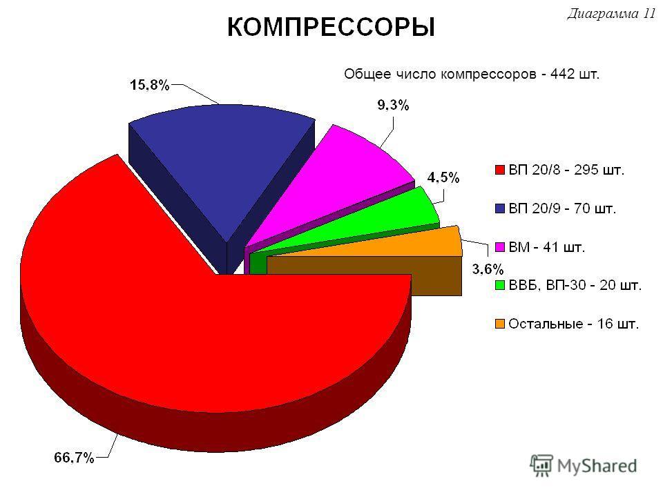 Общее число компрессоров - 442 шт. Диаграмма 11