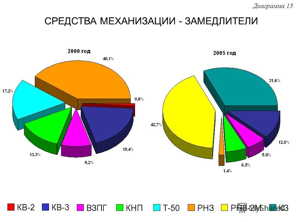 СРЕДСТВА МЕХАНИЗАЦИИ - ЗАМЕДЛИТЕЛИ КВ-2КВ-3 ВЗПГКНПТ-50РНЗРНЗ-2МКЗ Диаграмма 15