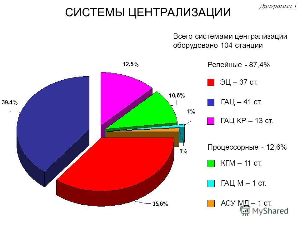 СИСТЕМЫ ЦЕНТРАЛИЗАЦИИ ЭЦ – 37 ст. ГАЦ – 41 ст. ГАЦ КР – 13 ст. КГМ – 11 ст. ГАЦ М – 1 ст. АСУ МД – 1 ст. Всего системами централизации оборудовано 104 станции Диаграмма 1 Релейные - 87,4% Процессорные - 12,6%