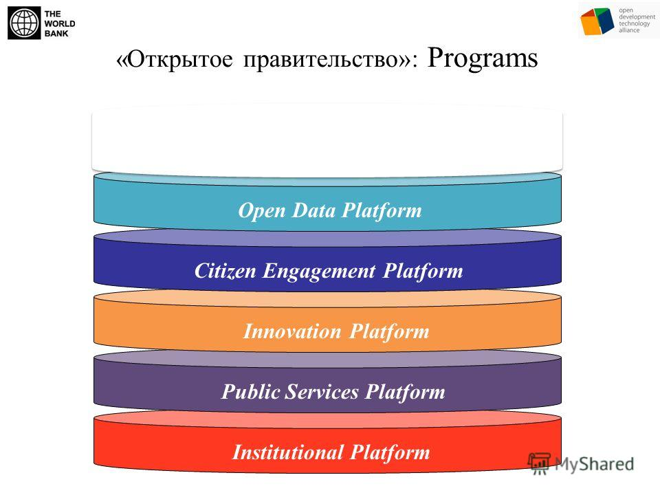 Institutional PlatformPublic Services PlatformInnovation PlatformCitizen Engagement Platform «Открытое правительство»: Programs Open Data Platform FEDERAL/STATE OPEN GOVERMENT