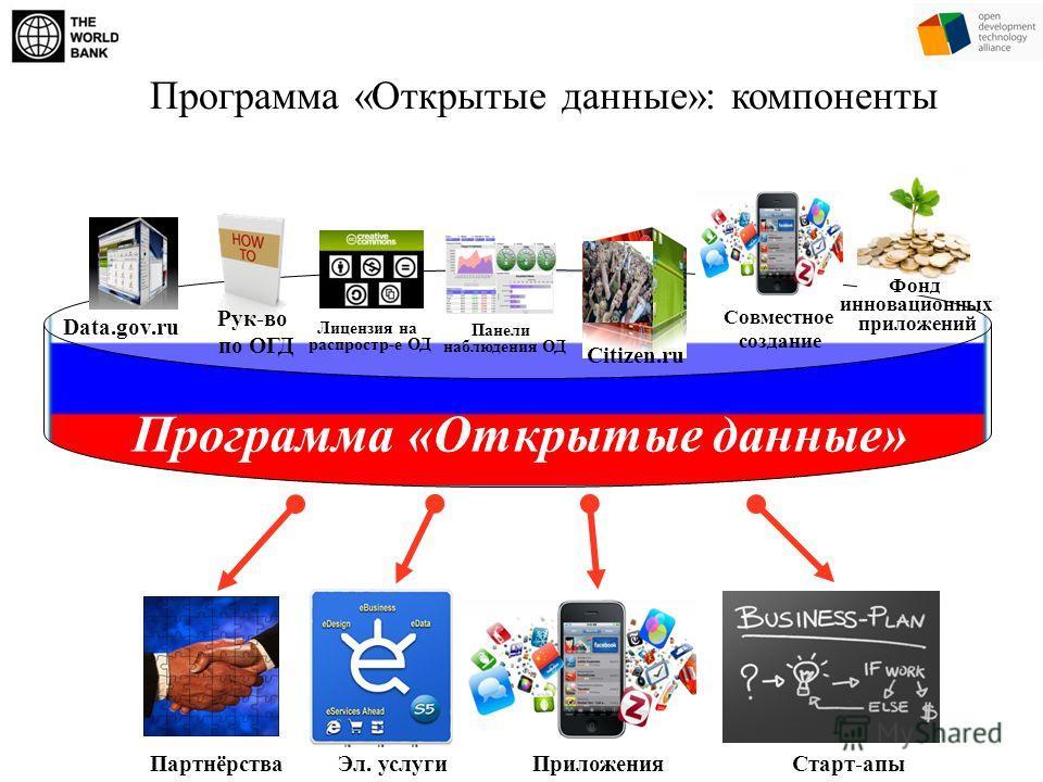 Программа «Открытые данные»: компоненты Программа «Открытые данные» Data.gov.ru Фонд инновационных приложений Совместное создание Панели наблюдения ОД Лицензия на распростр-е ОД Рук-во по ОГД Citizen.ru Приложения Старт-апы Партнёрства Эл. услуги