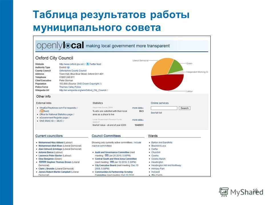 Таблица результатов работы муниципального совета 18