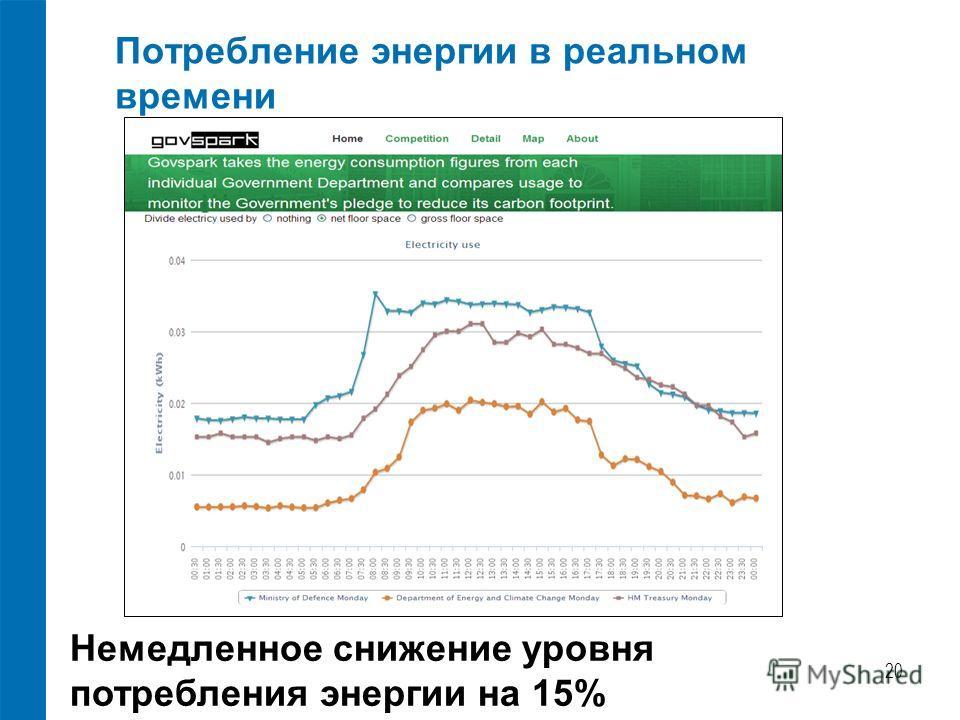 Потребление энергии в реальном времени 20 Немедленное снижение уровня потребления энергии на 15%
