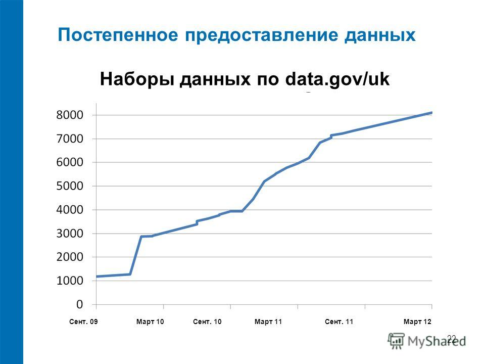 Постепенное предоставление данных 22 Наборы данных по data.gov/uk Сент. 09 Март 10 Сент. 10 Март 11 Сент. 11 Март 12