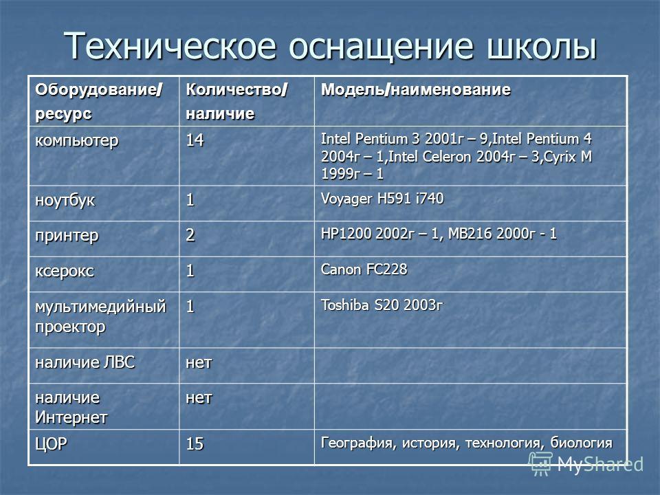 Техническое оснащение школы Оборудование / ресурс Количество / наличие Модель / наименование компьютер14 Intel Pentium 3 2001г – 9,Intel Pentium 4 2004г – 1,Intel Celeron 2004г – 3,Cyrix M 1999г – 1 ноутбук1 Voyager H591 i740 принтер2 HP1200 2002г –