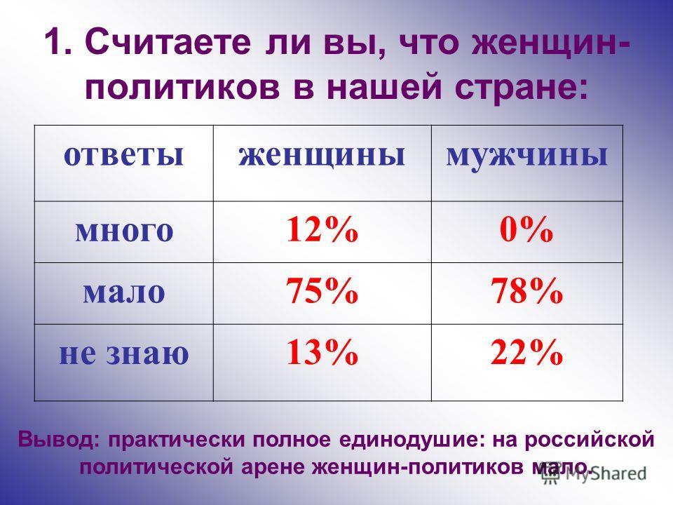 1. Считаете ли вы, что женщин- политиков в нашей стране: ответыженщинымужчины много12%0% мало75%78% не знаю13%22% Вывод: практически полное единодушие: на российской политической арене женщин-политиков мало.