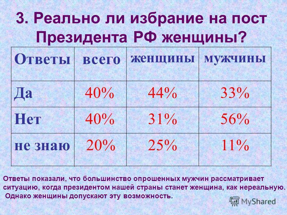 3. Реально ли избрание на пост Президента РФ женщины? Ответы всего женщинымужчины Да 40%44%33% Нет 40%31%56% не знаю 20%25%11% Ответы показали, что большинство опрошенных мужчин рассматривает ситуацию, когда президентом нашей страны станет женщина, к