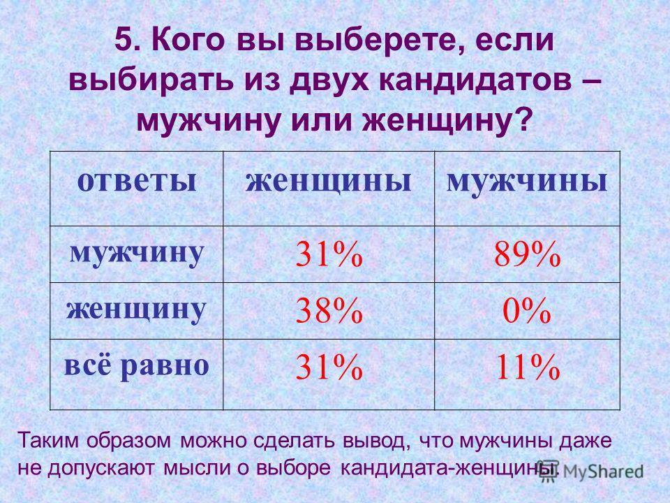 5. Кого вы выберете, если выбирать из двух кандидатов – мужчину или женщину? Таким образом можно сделать вывод, что мужчины даже не допускают мысли о выборе кандидата-женщины. ответыженщинымужчины мужчину 31%89% женщину 38%0% всё равно 31%11%