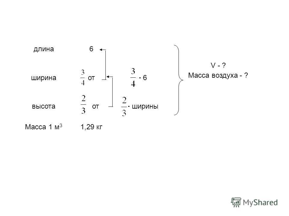 длина6 ширина от 6 V - ? Масса воздуха - ? высота от ширины Масса 1 м 3 1,29 кг