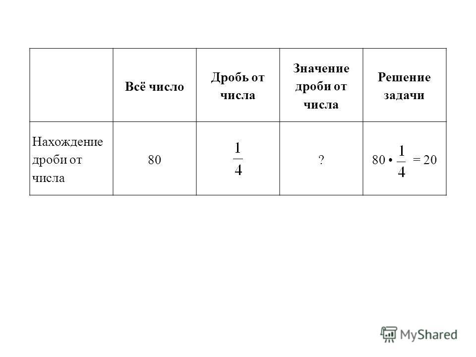 Всё число Дробь от числа Значение дроби от числа Решение задачи Нахождение дроби от числа 80?80 = 20
