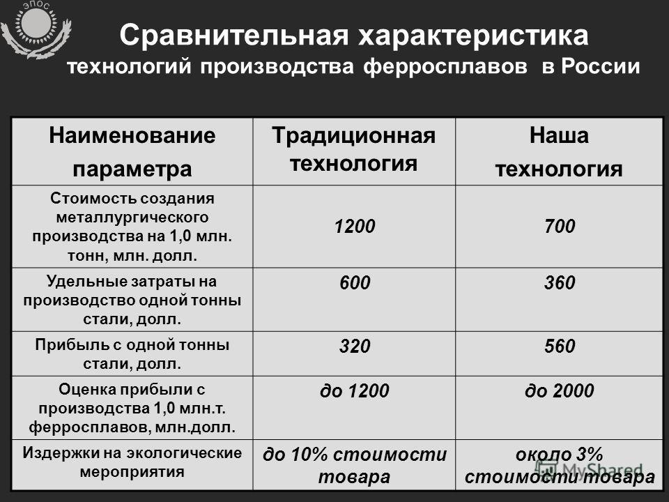 Сравнительная характеристика технологий производства ферросплавов в России Наименование параметра Традиционная технология Наша технология Стоимость создания металлургического производства на 1,0 млн. тонн, млн. долл. 1200700 Удельные затраты на произ