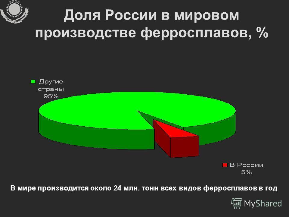 Доля России в мировом производстве ферросплавов, % В мире производится около 24 млн. тонн всех видов ферросплавов в год