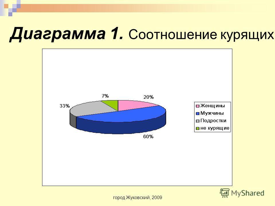 город Жуковский, 2009 Диаграмма 1. Соотношение курящих