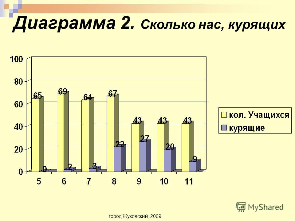 Диаграмма 2. Сколько нас, курящих город Жуковский, 2009