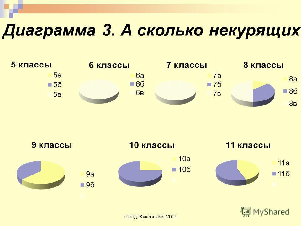 Диаграмма 3. А сколько некурящих город Жуковский, 2009