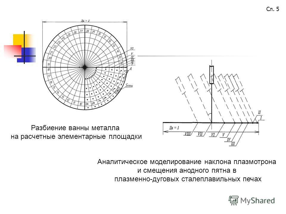 Разбиение ванны металла на расчетные элементарные площадки Аналитическое моделирование наклона плазмотрона и смещения анодного пятна в плазменно-дуговых сталеплавильных печах Сл. 5