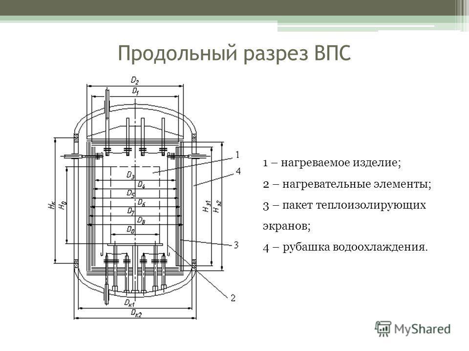 Продольный разрез ВПС 1 – нагреваемое изделие; 2 – нагревательные элементы; 3 – пакет теплоизолирующих экранов; 4 – рубашка водоохлаждения.