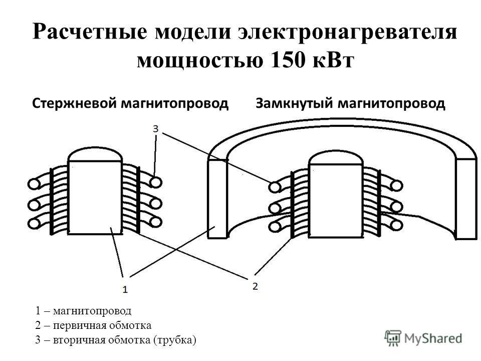 Расчетные модели электронагревателя мощностью 150 кВт Стержневой магнитопроводЗамкнутый магнитопровод 1 – магнитопровод 2 – первичная обмотка 3 – вторичная обмотка (трубка)