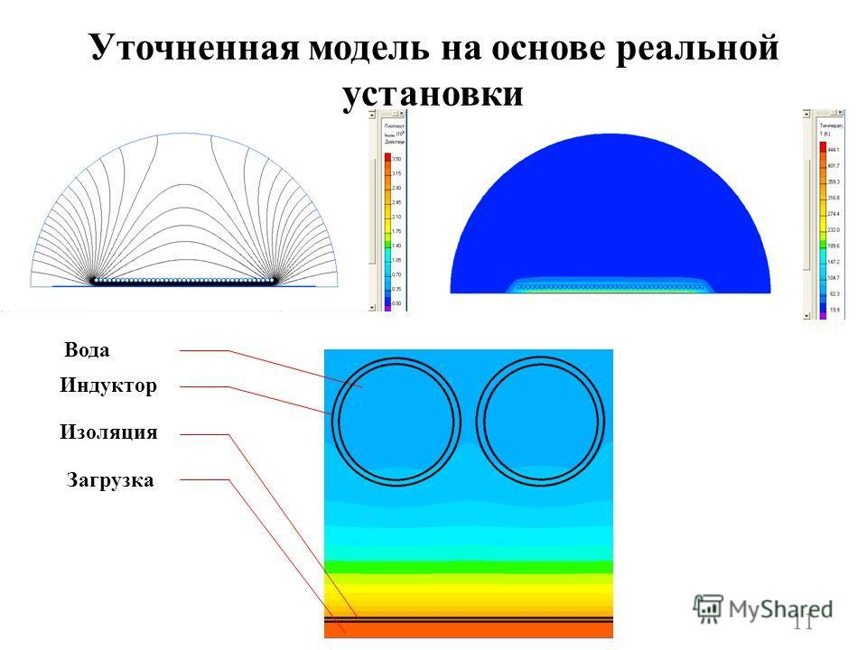 Уточненная модель на основе реальной установки Вода Индуктор Изоляция Загрузка 11