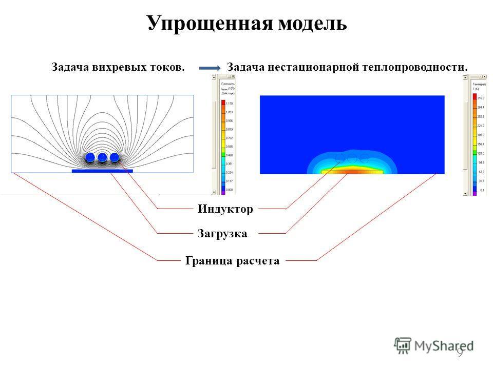 Упрощенная модель Задача вихревых токов.Задача нестационарной теплопроводности. Индуктор Загрузка Граница расчета 9