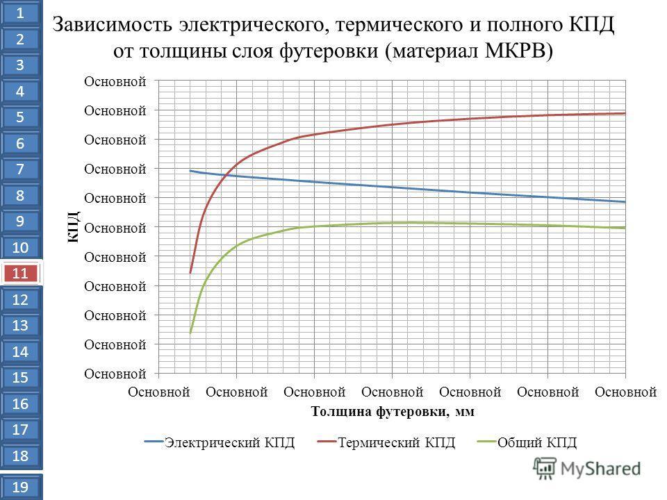Зависимость электрического, термического и полного КПД от толщины слоя футеровки (материал МКРВ) 1 2 3 4 5 6 7 8 9 10 11 12 13 14 15 16 17 18 19