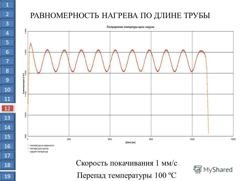 РАВНОМЕРНОСТЬ НАГРЕВА ПО ДЛИНЕ ТРУБЫ Скорость покачивания 1 мм/с Перепад температуры 100 ºС 1 2 3 4 5 6 7 8 9 10 11 12 13 14 15 16 17 18 19
