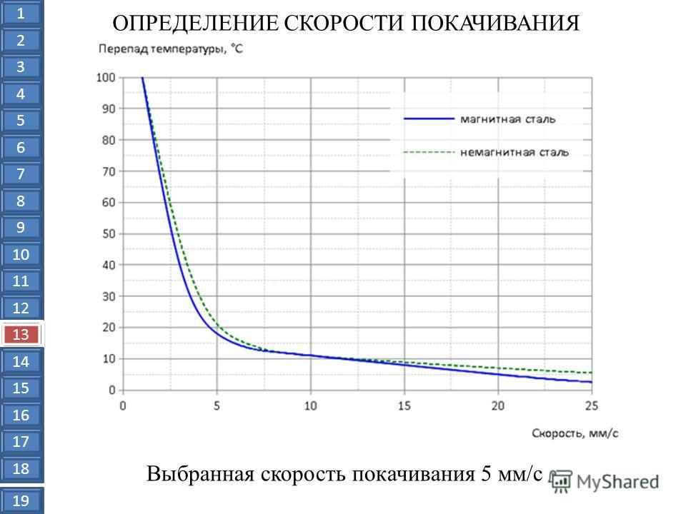 ОПРЕДЕЛЕНИЕ СКОРОСТИ ПОКАЧИВАНИЯ Выбранная скорость покачивания 5 мм/с 1 2 3 4 5 6 7 8 9 10 11 12 13 14 15 16 17 18 19