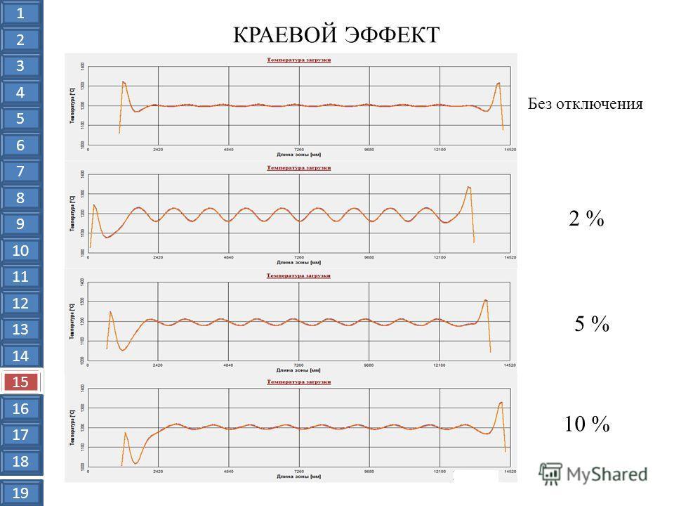 КРАЕВОЙ ЭФФЕКТ Без отключения 2 % 5 % 10 % 1 2 3 4 5 6 7 8 9 10 11 12 13 14 15 16 17 18 19