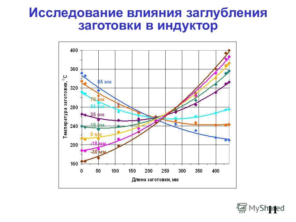 Исследование влияния заглубления заготовки в индуктор 11 85 мм 70 мм 55 мм 25 мм 10 мм 0 мм -15 мм -30 мм