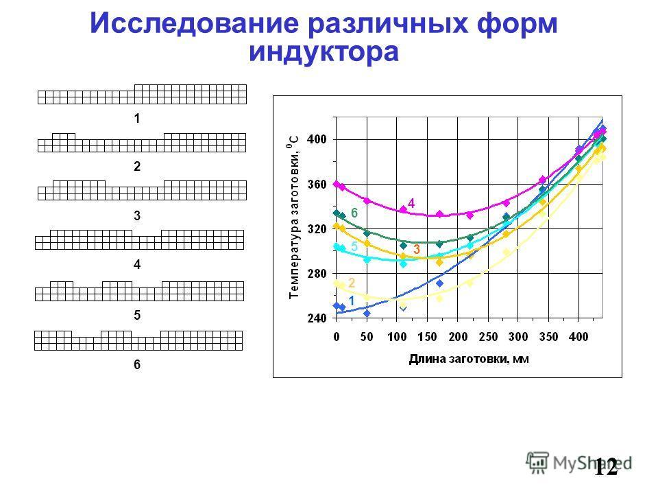Исследование различных форм индуктора 12 1 1 2 2 3 4 4 3 6 5 5 6