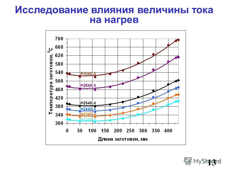 Исследование влияния величины тока на нагрев 13 I=2240 А I=2340 А I=2440 А I=2540 А I=2840 А I=3040 А