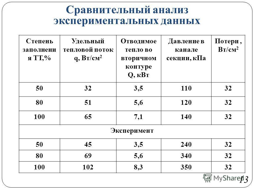 Сравнительный анализ экспериментальных данных 13 Степень заполнени я ТТ,% Удельный тепловой поток q, Вт/см 2 Отводимое тепло во вторичном контуре Q, кВт Давление в канале секции, кПа Потери, Вт/см 2 50323,511032 80515,612032 100657,114032 Эксперимент