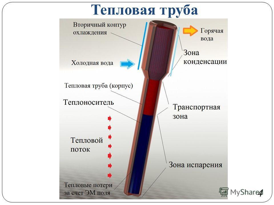 Тепловая труба 4