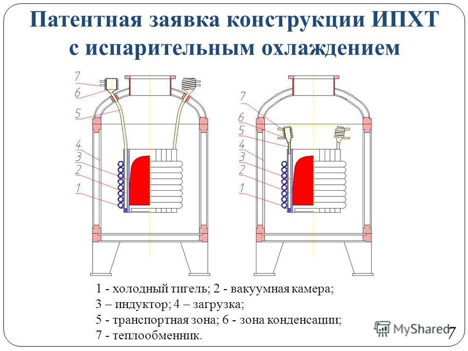 Патентная заявка конструкции ИПХТ с испарительным охлаждением 7 1 - холодный тигель; 2 - вакуумная камера; 3 – индуктор; 4 – загрузка; 5 - транспортная зона; 6 - зона конденсации; 7 - теплообменник.