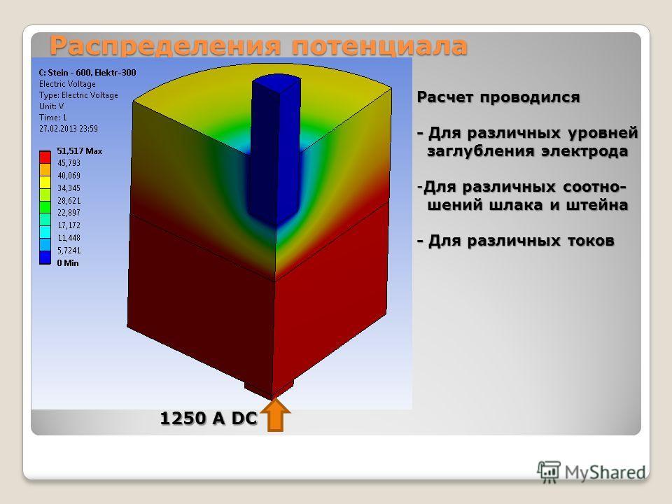 Распределения потенциала 1250 А DC Расчет проводился - Для различных уровней заглубления электрода заглубления электрода -Для различных соотно- шений шлака и штейна шений шлака и штейна - Для различных токов