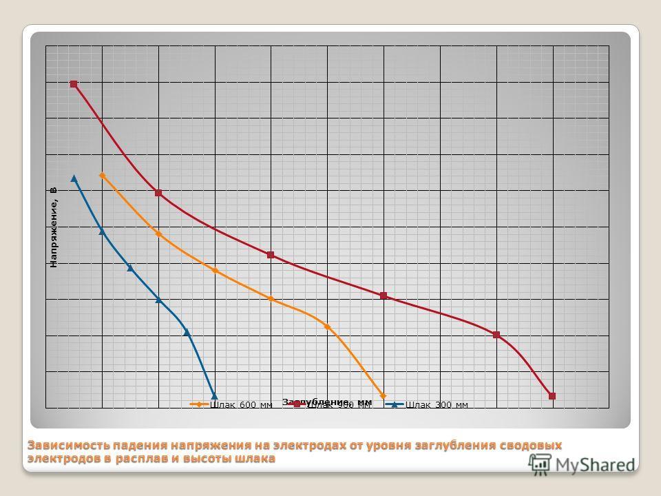 Зависимость падения напряжения на электродах от уровня заглубления сводовых электродов в расплав и высоты шлака