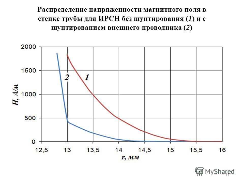 11 Распределение напряженности магнитного поля в стенке трубы для ИРСН без шунтирования (1) и с шунтированием внешнего проводника (2)