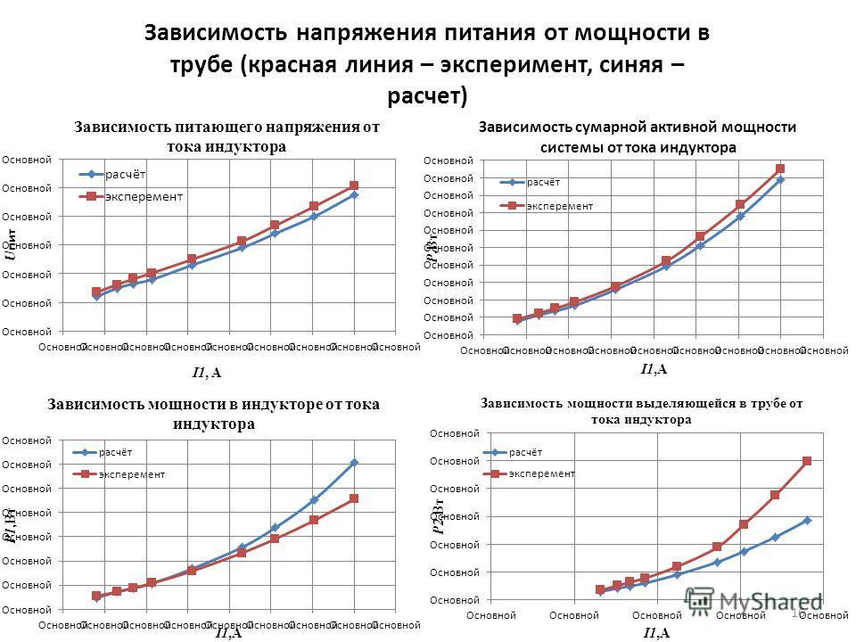 16 Зависимость напряжения питания от мощности в трубе (красная линия – эксперимент, синяя – расчет)