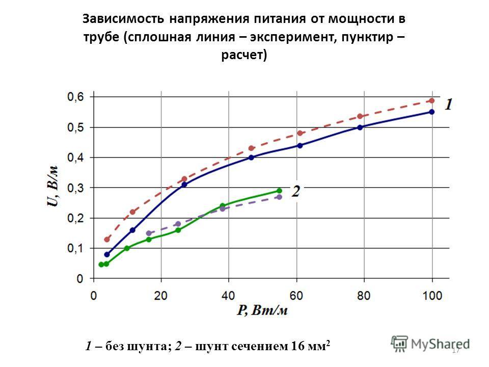 17 Зависимость напряжения питания от мощности в трубе (сплошная линия – эксперимент, пунктир – расчет) 1 – без шунта; 2 – шунт сечением 16 мм 2