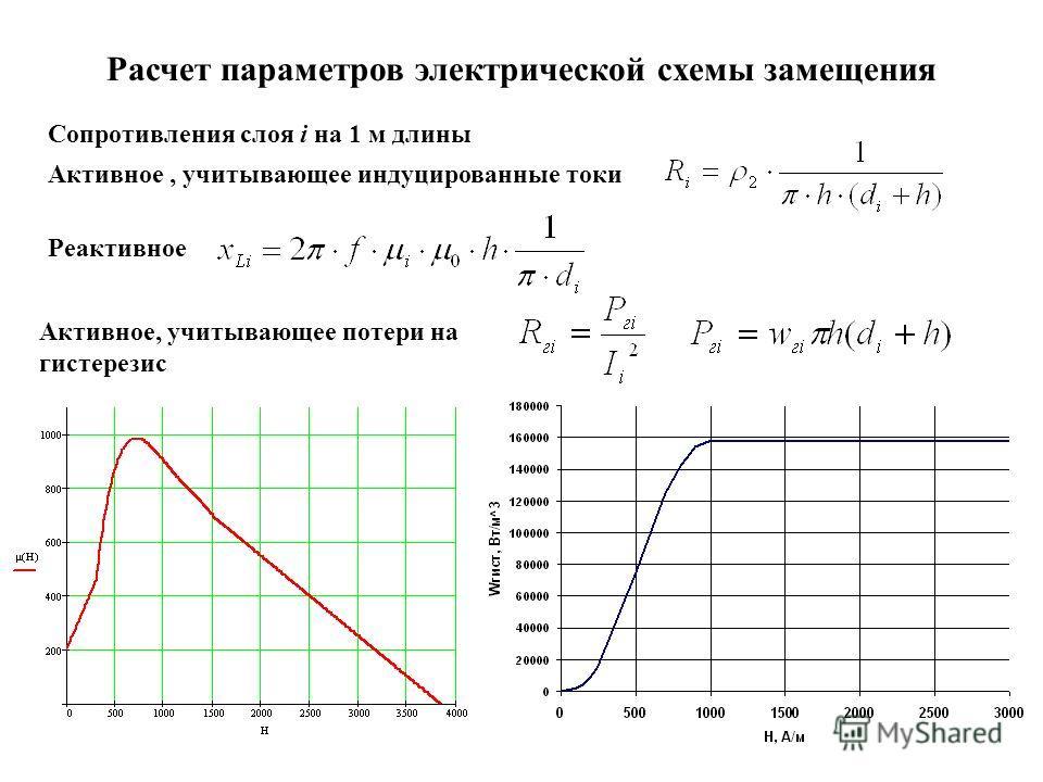 6 Расчет параметров электрической схемы замещения Активное, учитывающее потери на гистерезис Активное, учитывающее индуцированные токи Реактивное Сопротивления слоя i на 1 м длины