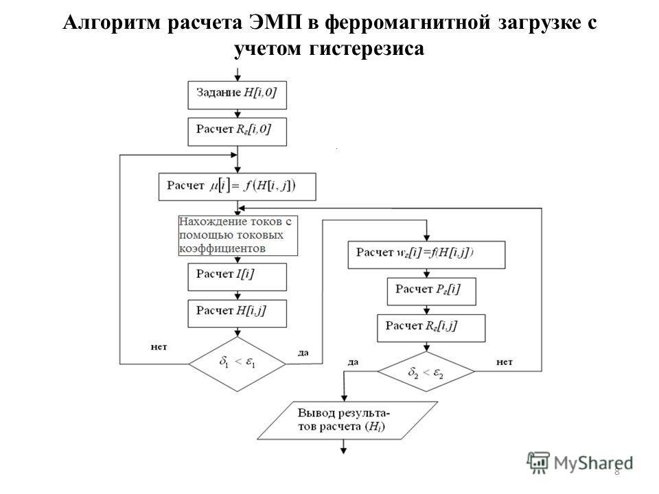 8 Алгоритм расчета ЭМП в ферромагнитной загрузке с учетом гистерезиса