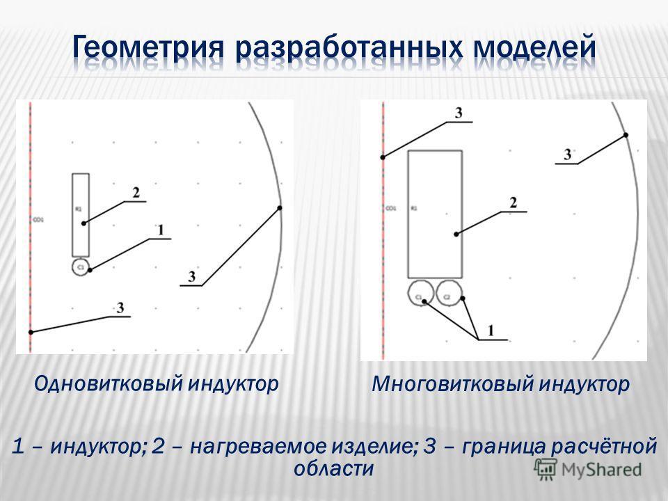 Одновитковый индуктор Многовитковый индуктор 1 – индуктор; 2 – нагреваемое изделие; 3 – граница расчётной области