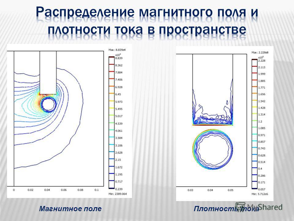 Магнитное полеПлотность тока